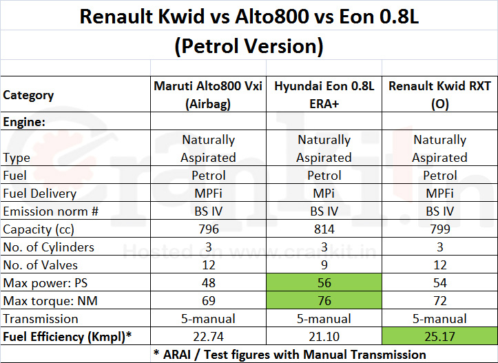 Renault Kwid vs Alto 800 vs Eon Engine Comparison