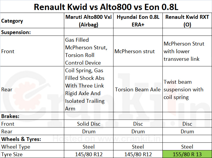 Renault Kwid vs Alto 800 vs Eon Suspension
