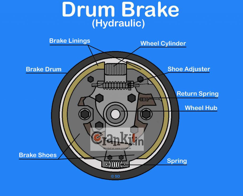 Hydraulic Drum Brake system diagram