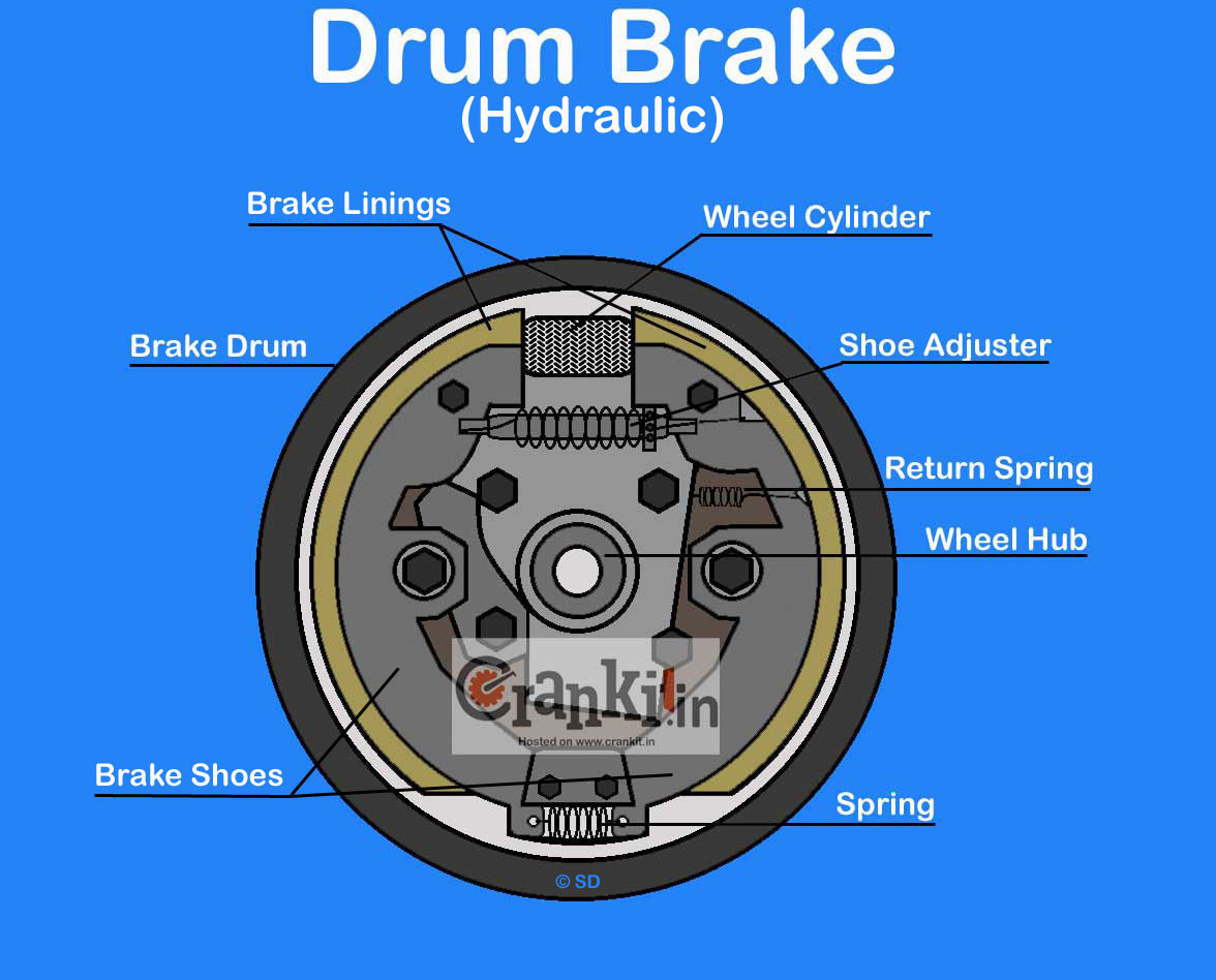 Hydraulic Brakes Diagram : Drum brake diagram working explained