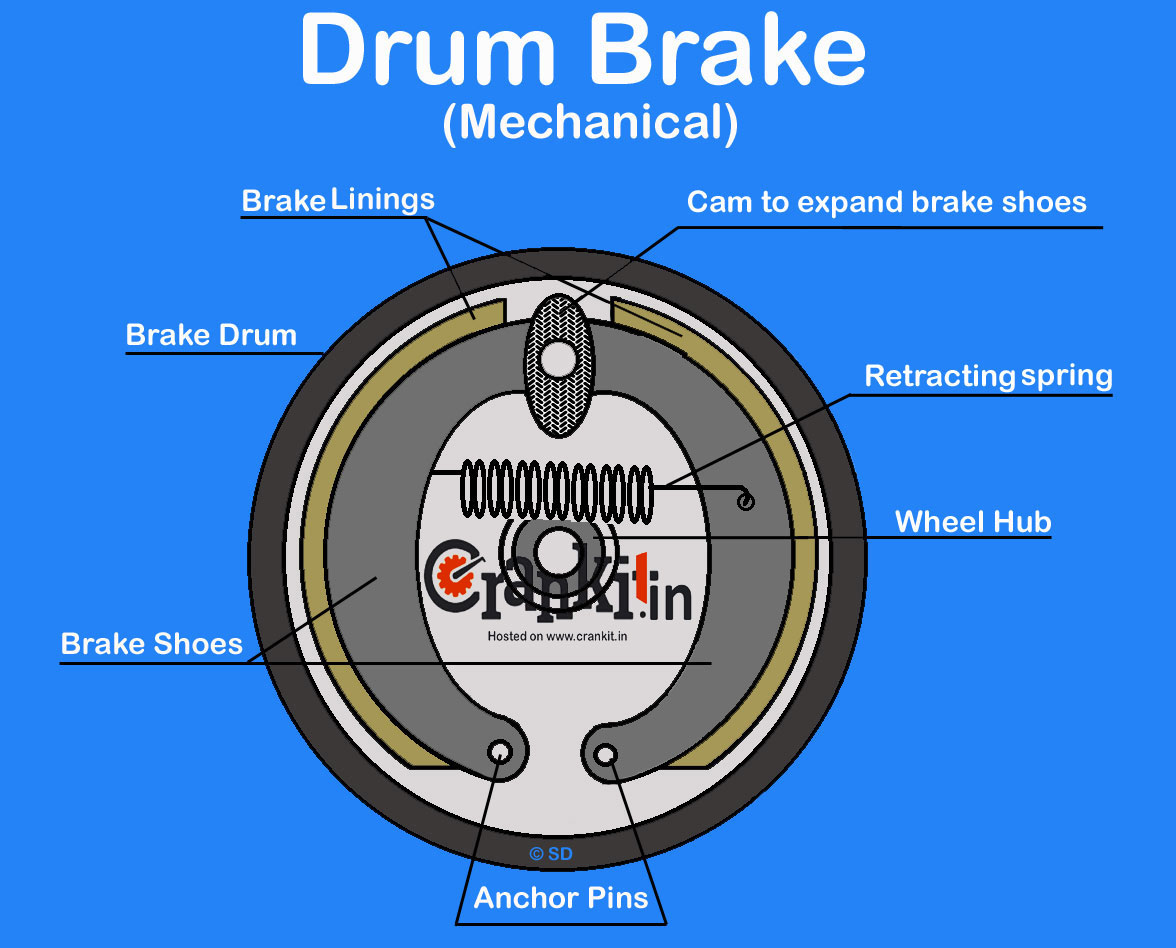 Mechanical Drum Brake system diagram