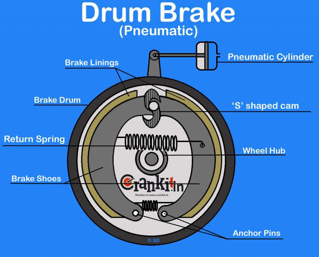Pneumatic Drum Brake system diagram