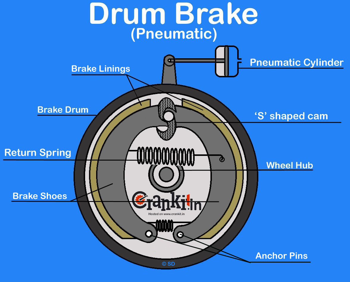Drum Brakes Diagram For Cars Modern Design Of Wiring Rear Brake Working Explained Rh Carbiketech Com Dodge Ram