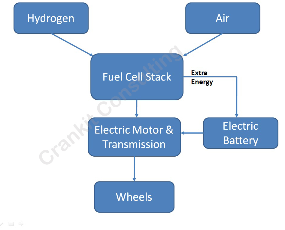Schematic-of-Fuel-cell-vehicle