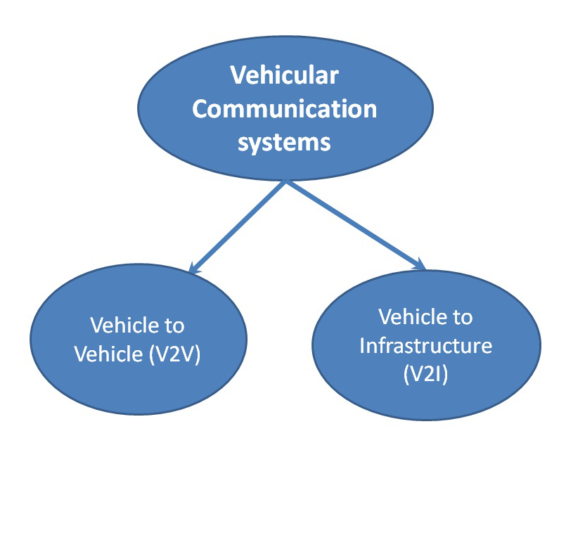 Vehicular-communication-types