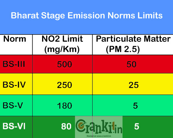 By adapting Bharat Stage-VI (6) will reduce the particulate matter emission by almost 10 times the current levels.