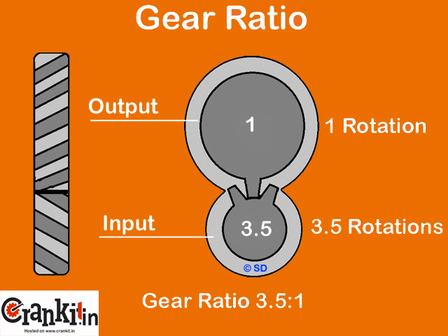 Gear Ratio diagram