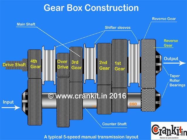 5-Speed Gear Box diagram