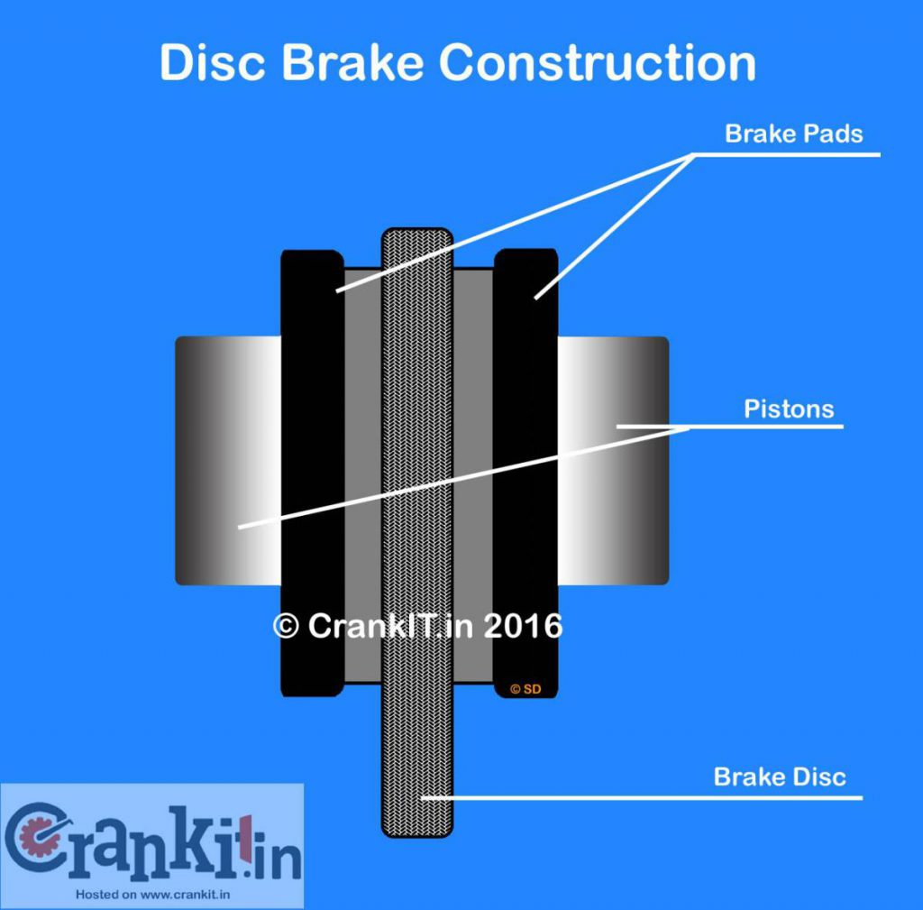 What Is Disc Brake What Are Its Types And How It Works Know Here