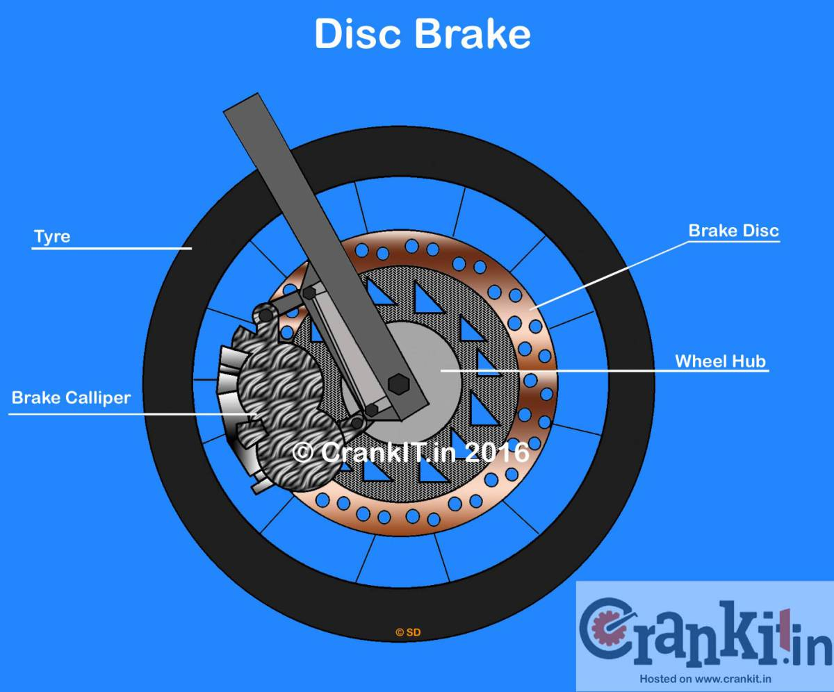 What Is Disc Brake What Are Its Types And How It Works