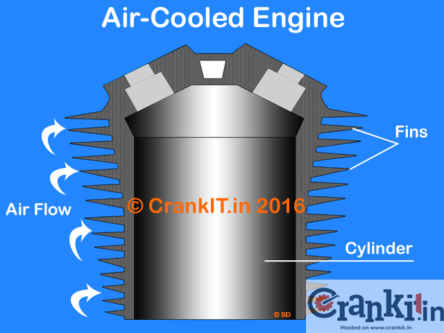 Air cooled engine diagram