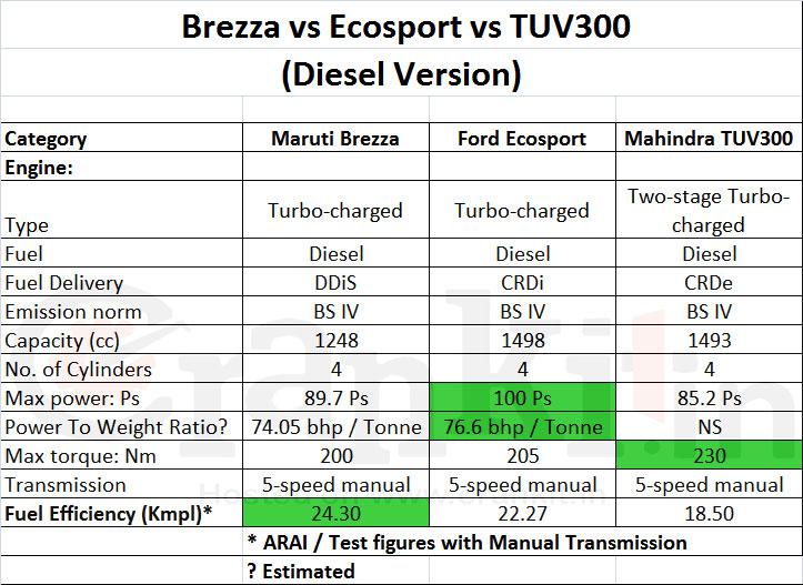 Brezza vs Ecosport vs TUV300 engine performance