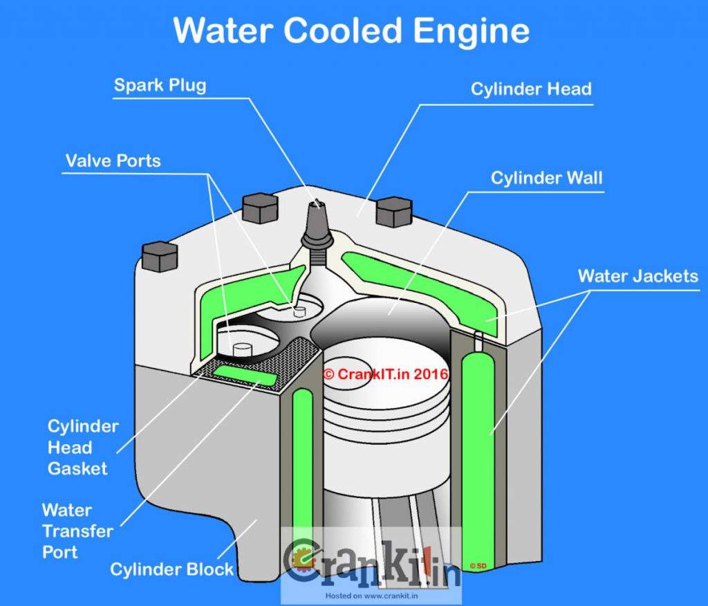Water jackets in an engine