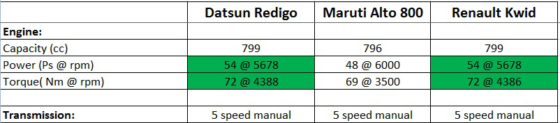 Engine and transmission specs datsun redigo