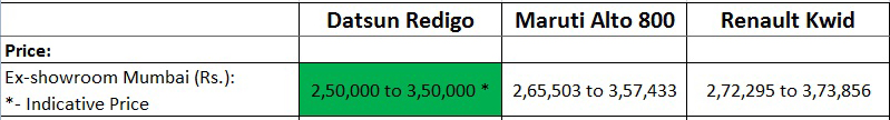 Price comparison datsun redigo