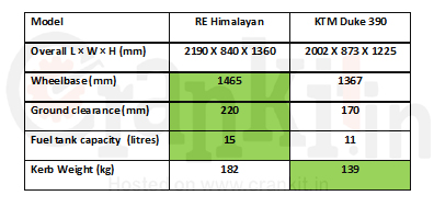 RE Himalayan vs Duke 390 Dimensions & Weight
