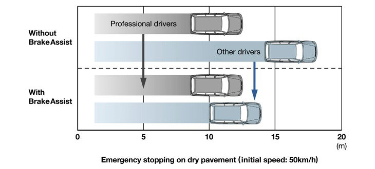 Advantages-of-brake-assist