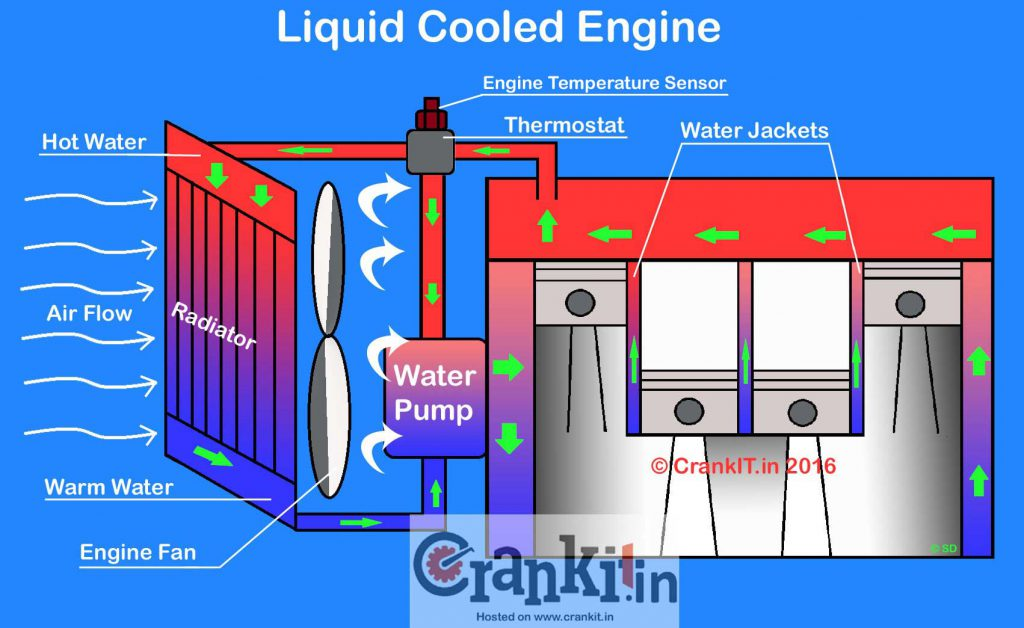 Water Cooled Engine Diagram