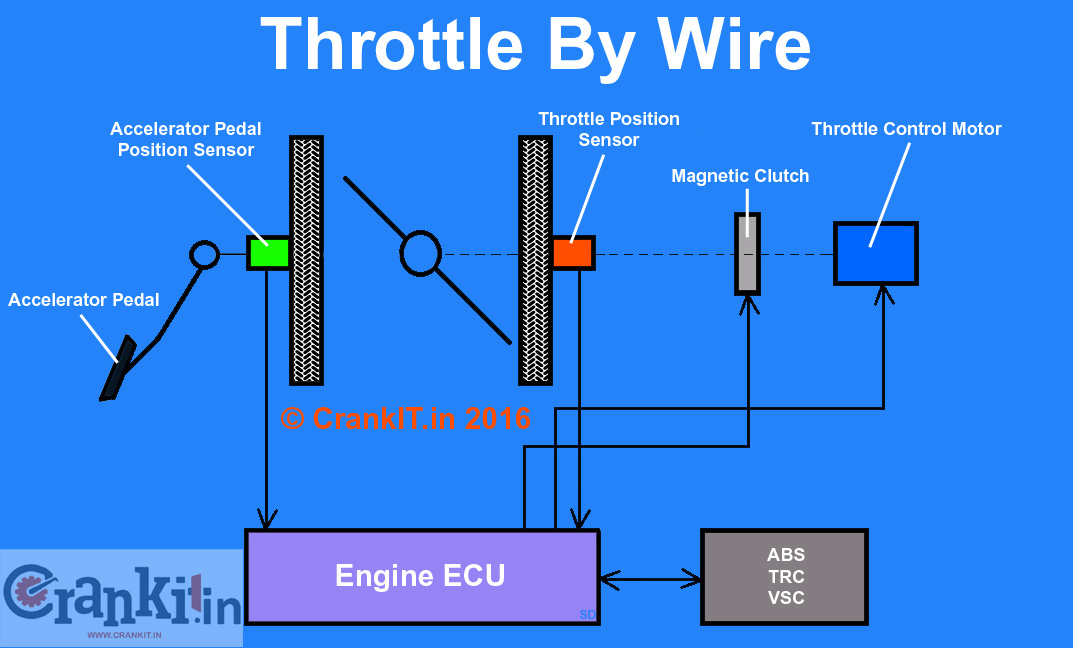 What Is Drive By Wire Technology In Cars And How It Works  Know More