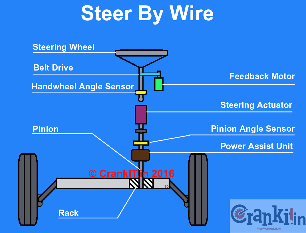 Drive By Wire Steer System