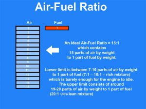 Ideal Air Fuel Ratio