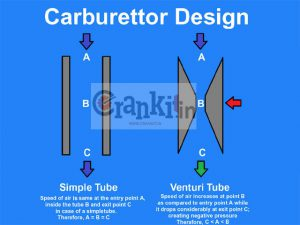 Carburettor: Design & Working Principle