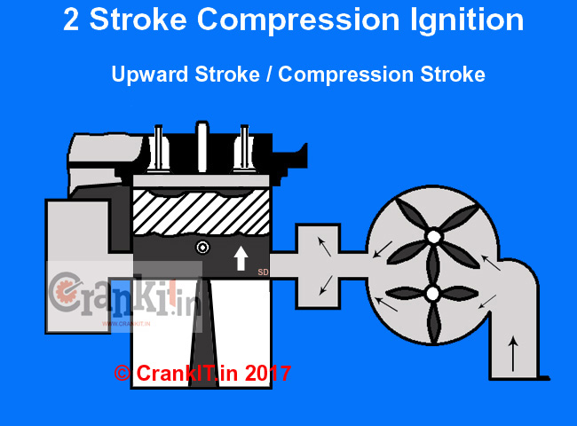 2 stroke compression ignition cycle upward stroke