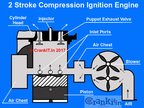 2 stroke compression ignition cycle