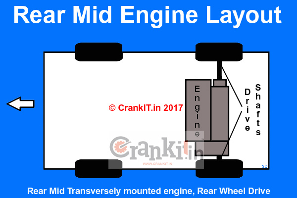 Transversely mounted Rear Mid Engine Layout, Rear Wheel Drive