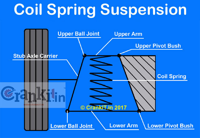 Independent Front Suspension with Coil Spring (Type II)