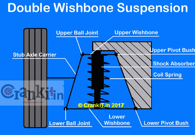 Double Wishbone independent front suspension