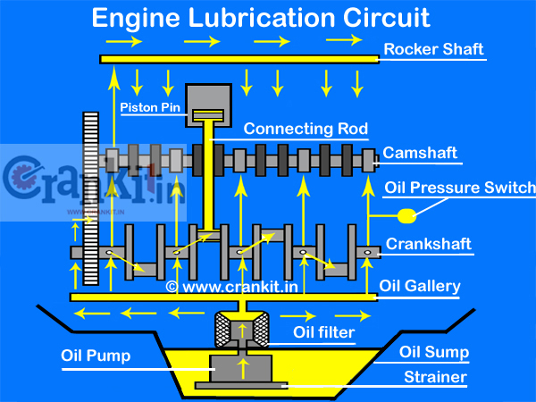 Engine Lubrication System: Oil Gallaries