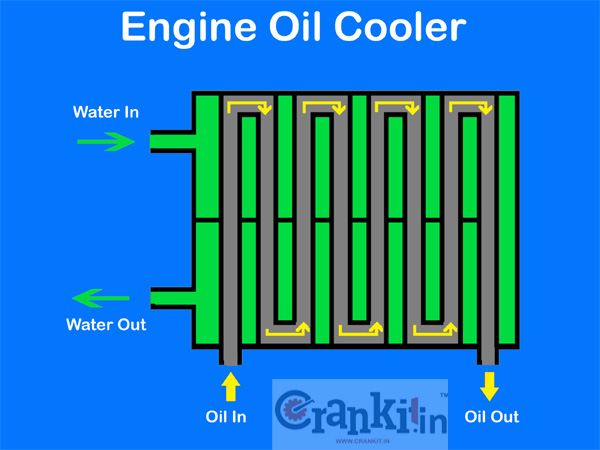 Engine Oil Cooler Works : Know how engine lubrication system works carbiketech
