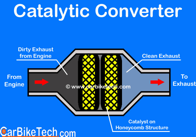 Construction of catalytic converter