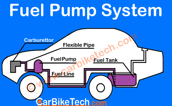 Fuel Feed System - Pump Type