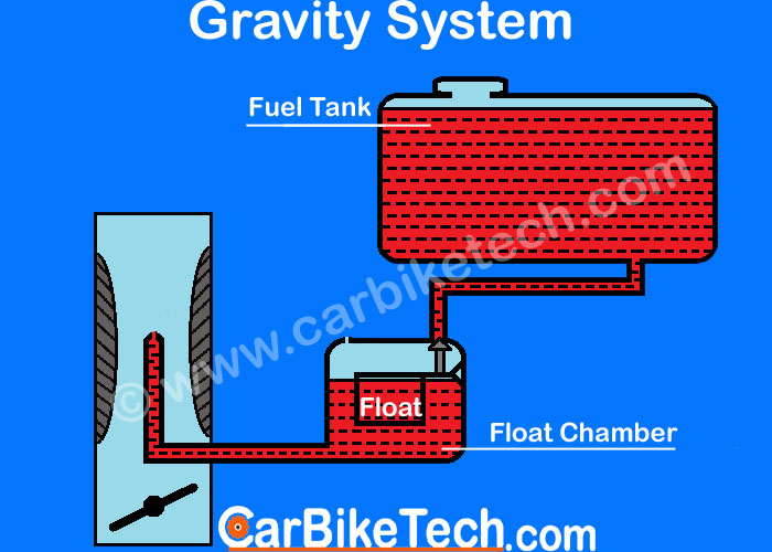 Fuel Feed System - Gravity Type