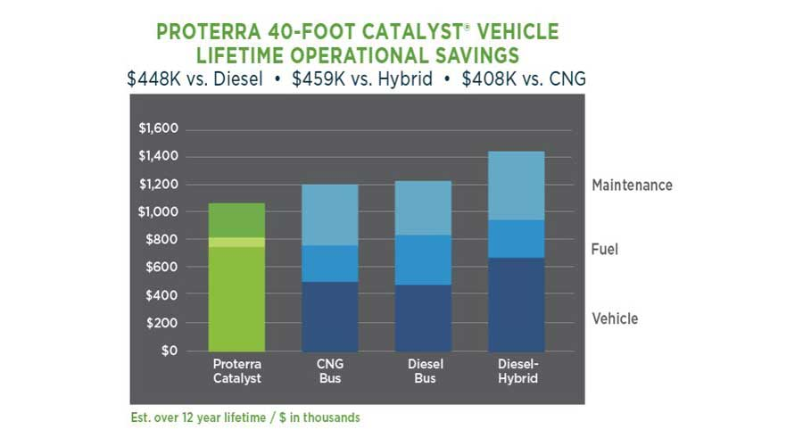 Proterra electric bus operational savings