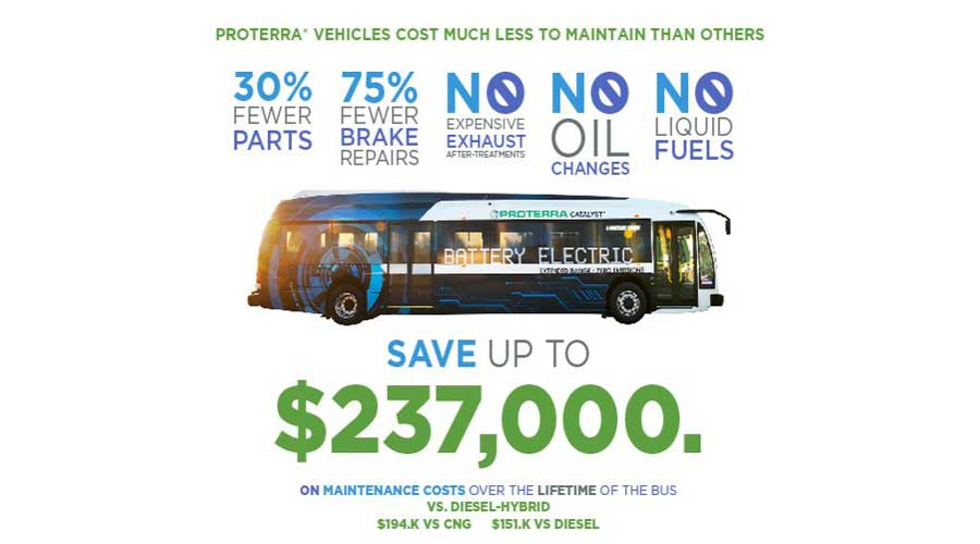 Proterra electric bus savings