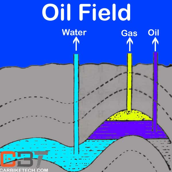 Oil & Gas field