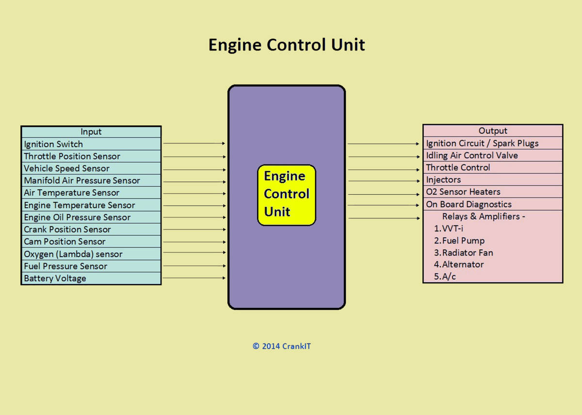 Engine Management System Ems Components And Working Explained Typical Water Temperature Sensor Circuit Diagram In A Motorcycle Ecu