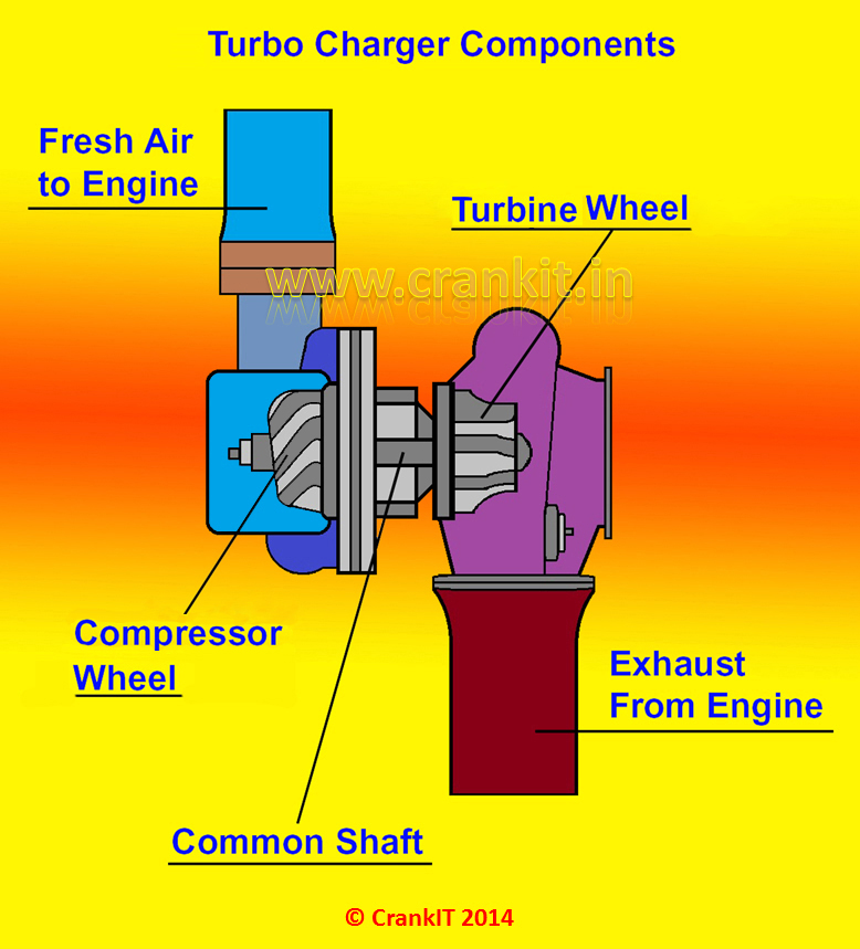 This image was borrowed from https://carbiketech.com/turbocharger/ and illustrates the components of a turbo in a simple way. #how-a-turbo-works