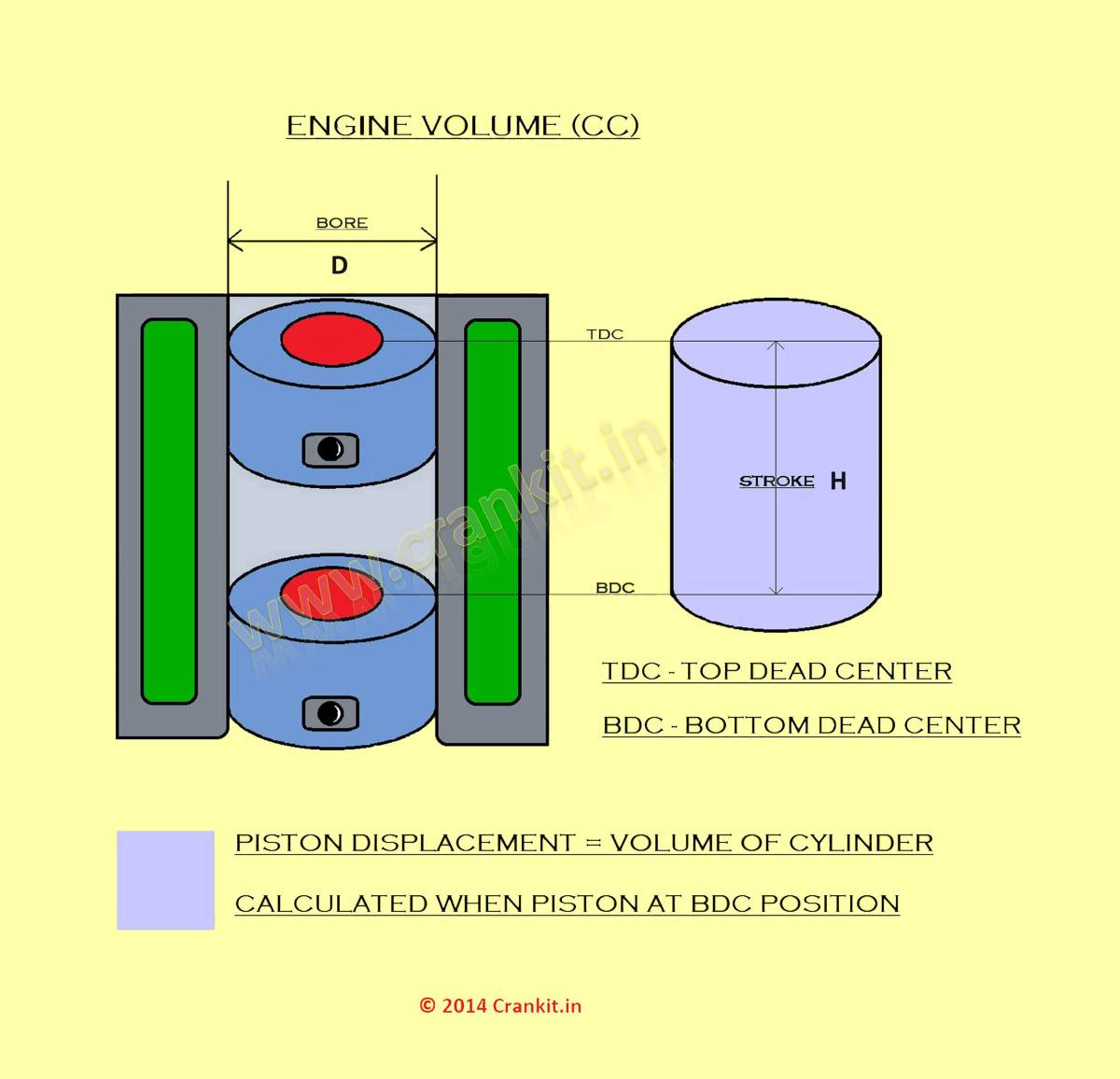 Engine Capacity Cc What Is Engines Volume R2 Diagram Figure 1 Showing