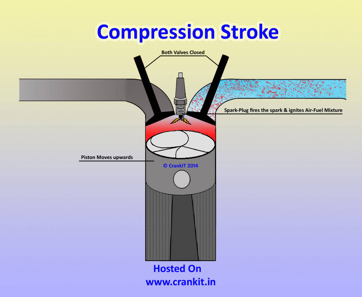 Petrol Engine How A 4 Stroke Or Spark Ignition Cycle Internal Combustion Diagram Of Show Works Compression