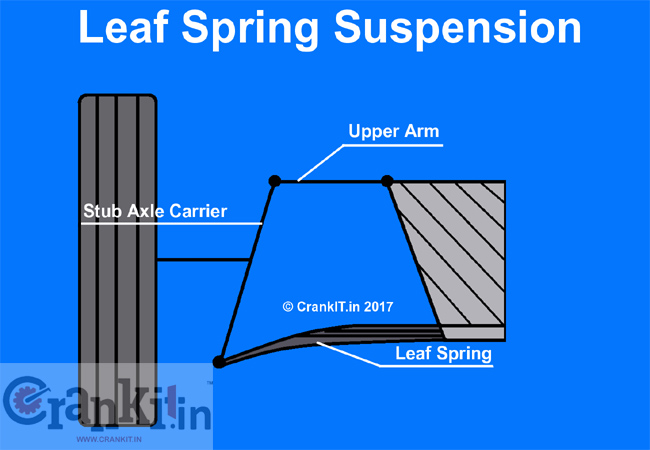 Leaf Spring Independent Suspension
