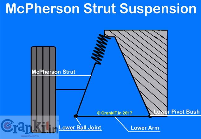 McPherson Strut Suspension