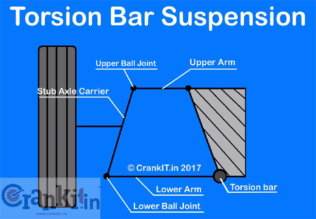 Torsion Bar Suspension