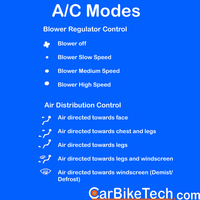 Car Air Conditioner Modes