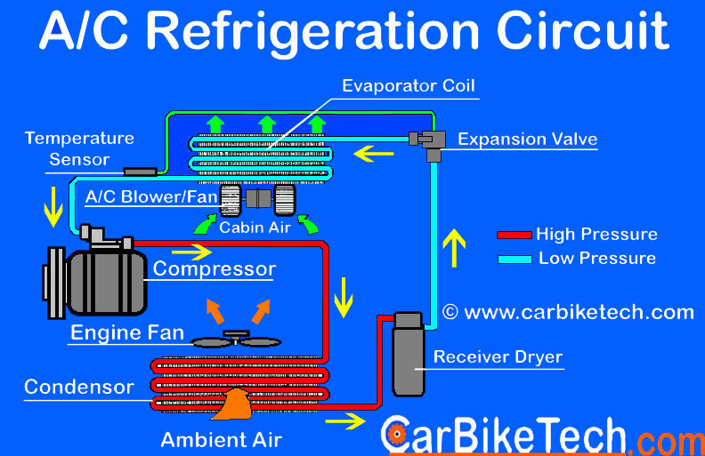 Car Air Conditioner Refrigeration Circuit