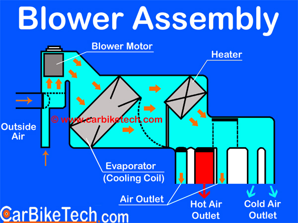 Blower assembly: AC Air Flow Circuit