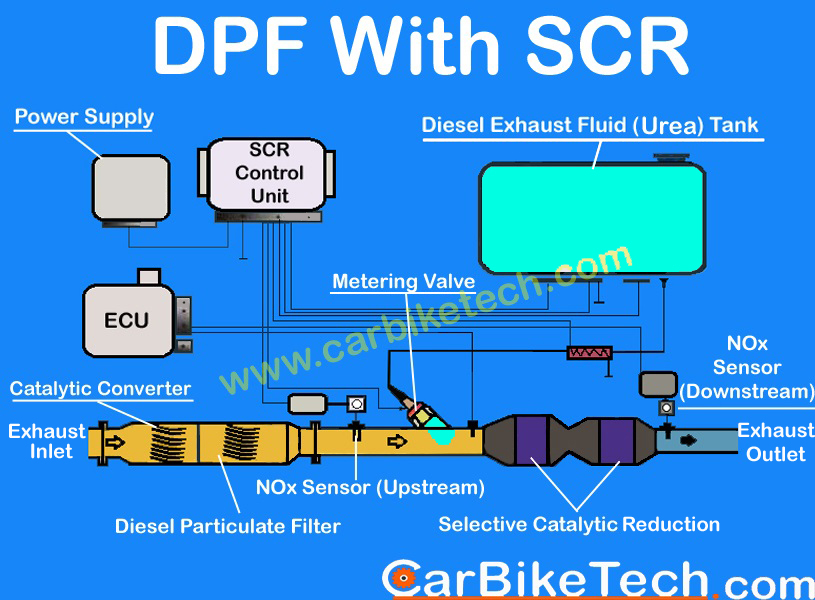 Diesel Particulate Filter with Selective Catalytic Reduction system